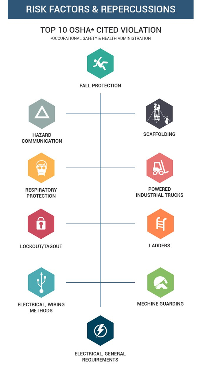 Risk Factors & Repercussions for Personal Injuries