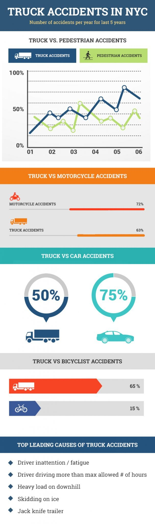 Truck accidents infographic