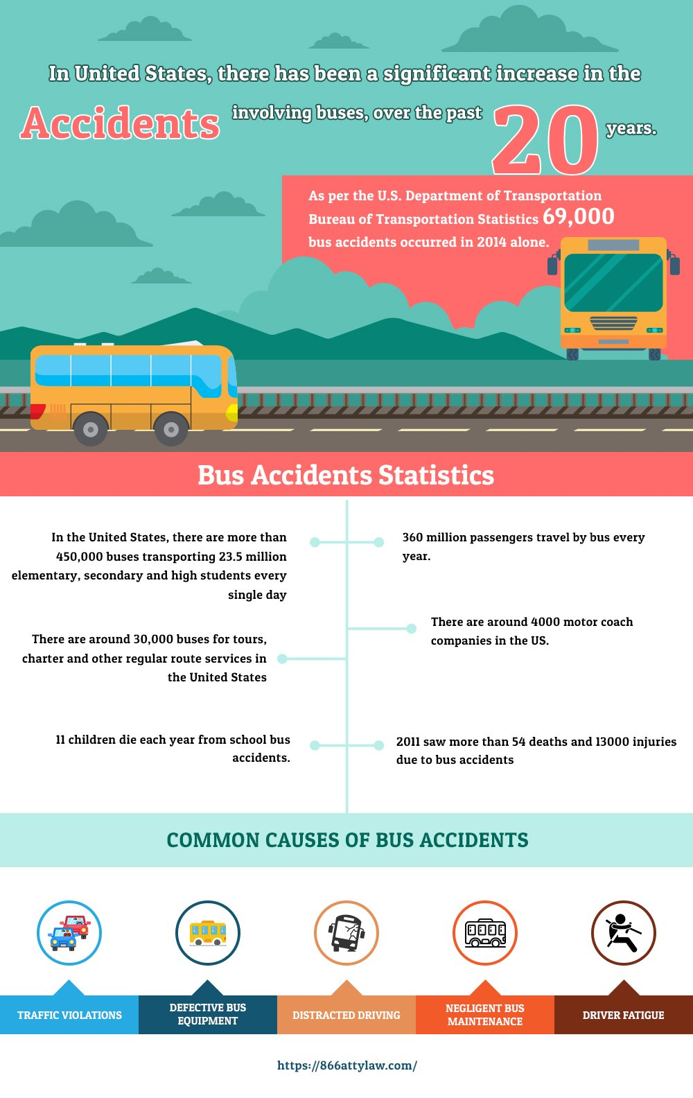 bus accident statistics infographic