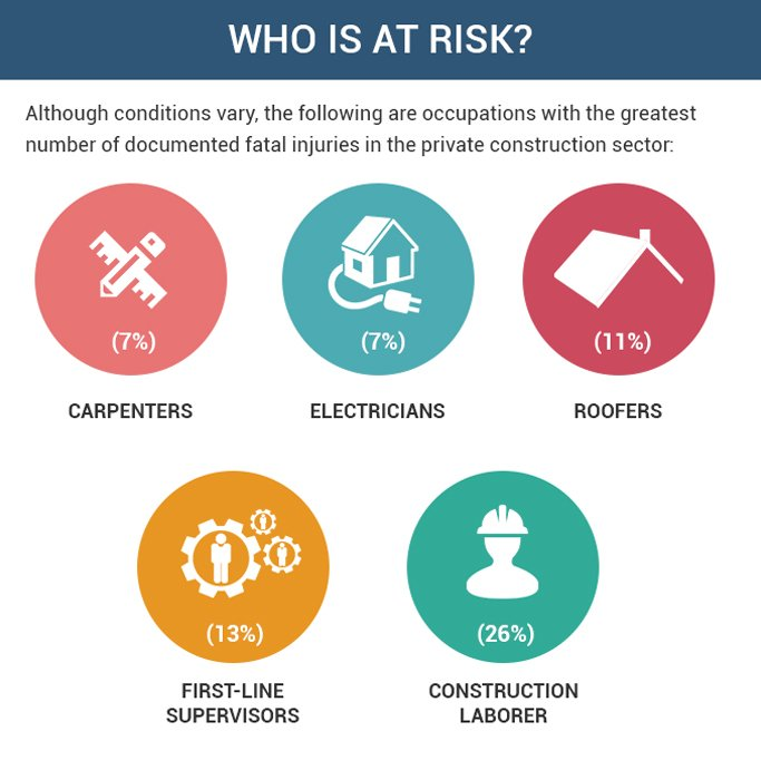 Who Is At Risk for Personal Injury