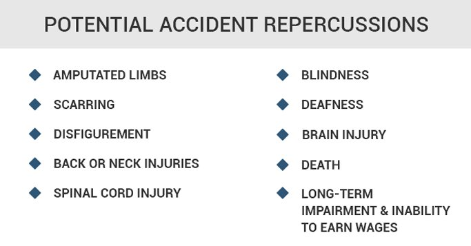 Potential Accident Repercussions